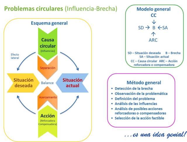 modelo P-S influencia brecha